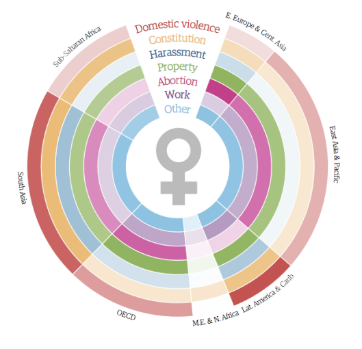 Women's Rights By Country - Graphic Representation Courtesy of The Guardian