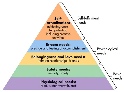 Pyramid of basic human needs.